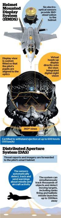 Don't lose your helmet, F35 pilots!