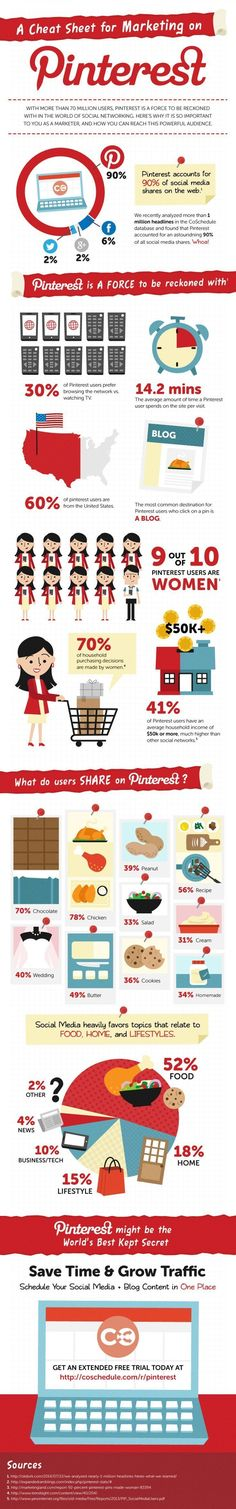 A Cheat Sheet for Marketing on Pinterest