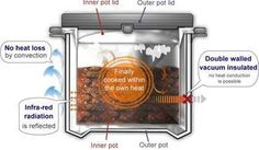 """Nissan Thermal Cooker is a """"crockpot without a cord"""" - You put in your food, set the inner unit in water and heat it to a boil. Stick it in the outer vacuum container and it will stay hot (and continue cooking) for six hours."""