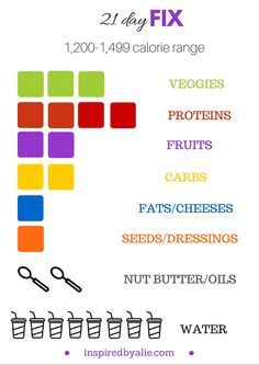 Printable tally sheet to help you track your food with the 21 Day Fix program! #21dayfix #loseweight