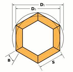 Woodworking Math Tables, Formulas and Calculators