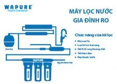 Tìm hiểu máy lọc nước RO – Wapure _ Thương hiệu uy tín và chất lượng.