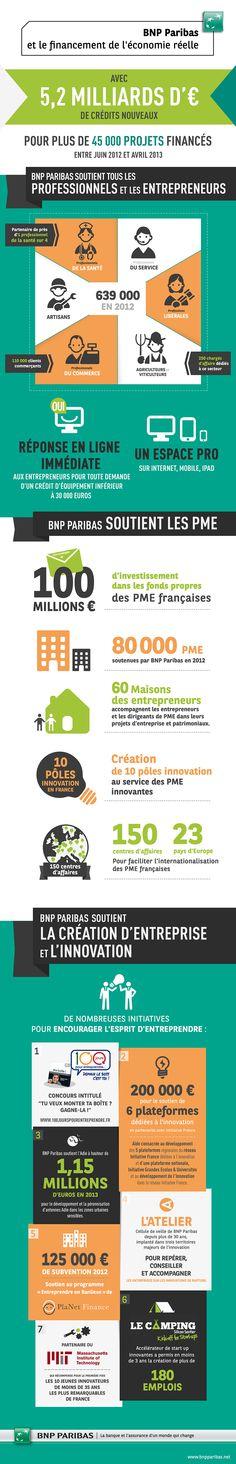 [Infographie] BNP Paribas et le financement de l'économie réelle :: #banqueresponsable