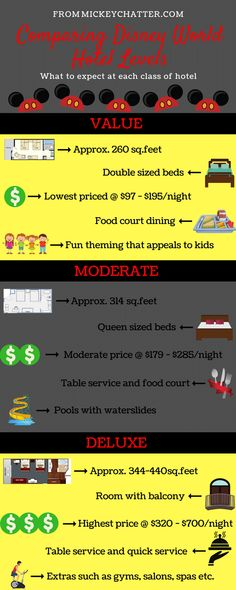 Difference between Disney hotels - value, moderate and deluxe #disneyworld #disneyvacation #disneyhotel