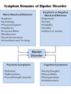 These are typical signs of bipolar disorder, come cases may not be as extreme and some cases may experience more signs than this but these are the typical warning signs. People with bipolar disorder face periods of Mania and depression.