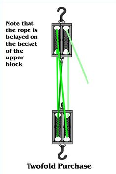 how to set up a double pulley system tools pulley, block, tackle Double Action X534 Pulley Diagram reeving blocks to set up a double pulley system requires a little thought a double pulley system, also known as a \