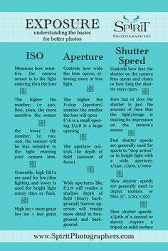 exposure-cheat-sheet