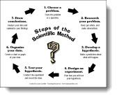 Steps of the Scientific Method handout from Laura Candler's free online Science File Cabinet