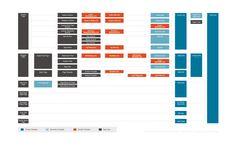 Illustration graphique de la structure hiérarchique de modèle dans WordPress