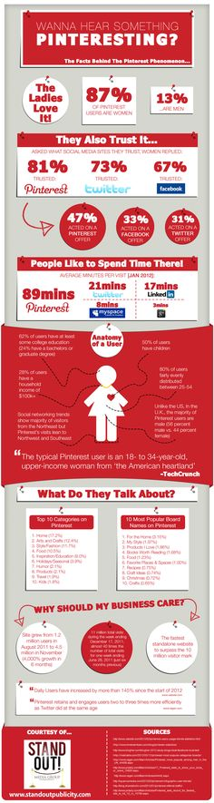 Are you using pinterest for your business? Here are some interesting facts about Pinterest .