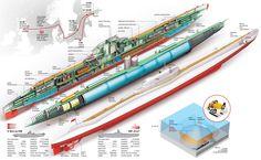 Polish ORP Orzeł - WWII Submarine