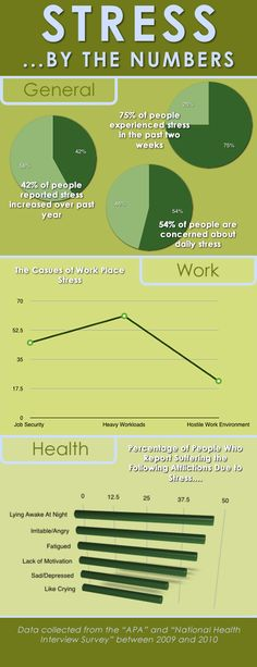 #FightStress... There's not much to say that you don't already know, but watching the statistics is another way to go.