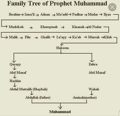 Family tree of Prophet Muhammad