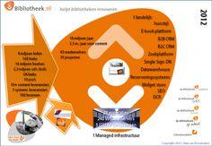 Visualisaties voor Stichting Bibliotheek.NL | www.hanvanroosmalen.nl