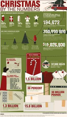 How many Christmas cards are sent each year? Which states produce the most Christmas trees? What are some of the most popular Christmas traditions? This infographic done by columnfivemedia with the History Channel looks to answer those questions and more. Best Christmas Messages, Christmas Trivia, Christmas History, Favorite Christmas Songs, Christmas Tree Farm, Christmas Traditions, All Things Christmas, Christmas Holidays, Christmas Crafts