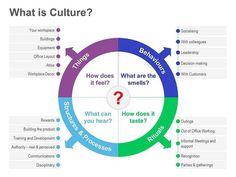 Organizational Culture Diagram