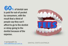 Wisdom Teeth Removal Cost, Dental Costs, Melbourne, Sydney, Creating A Blog, Dental Implants, Dental Care, Australia, Website