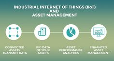 An insight into how Industrial Internet of Things (IIoT) is impacting Asset Management