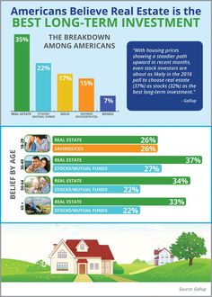 Americans Believe Real Estate is the Best Long-Term Investment