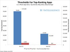 The Science Of App Marketing: How To Help Your App Stand Out  Read more: http://www.businessinsider.com/app-store-marketing-and-localization-2013-9#ixzz2eOI8tXnv