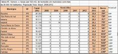 BLOG DO MARKINHOS: Mapa da violência mostra Manoel Ribas em 90º lugar...