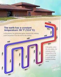 Interesting energy facts: Geothermal heating and cooling systems can reduce . Interesting energy facts: Geothermal heating and cooling systems can reduce . Cooling System, Heating And Cooling, Heating Systems, Water Heating, Solar Energy Panels, Solar Energy System, Solar Panels, Off Grid Solar, Sustainable Architecture