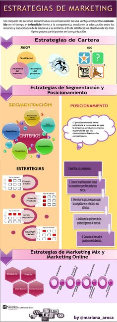 #Infographic sobre las categorías de las estrategias de #Marketing