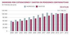 Ingresos por cotizaciones y gastos en las pensiones contributivas | Economía | EL PAÍS