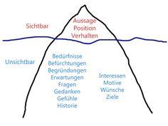 Sozialinstitut Weimersberg: Eisbergmodell