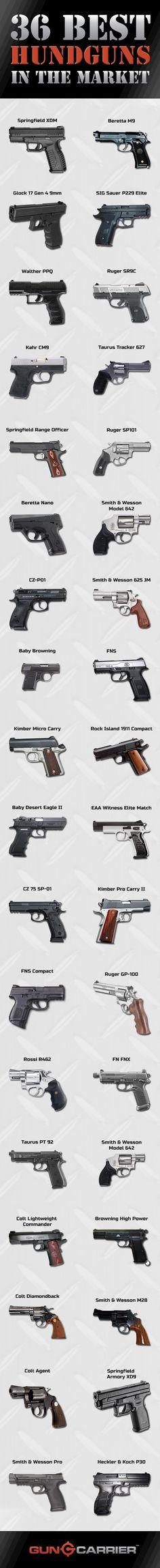 36 Best Handguns in the Market