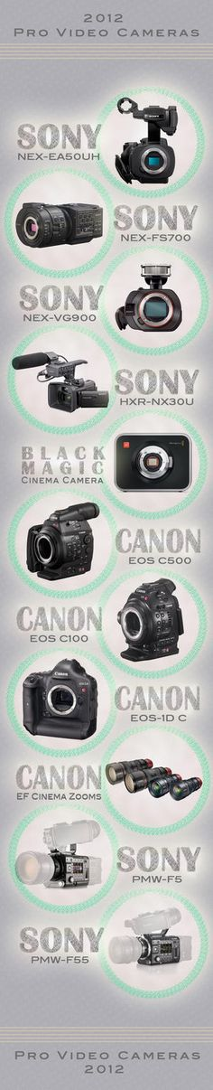 The Year in Video Cameras   BH inDepth