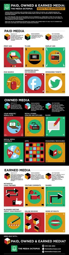 Paid, Owned, and Earned Media: What's the Difference? #infographic #DigitalMarketing #marketing