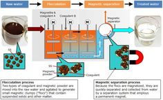 Flocculation and Magnetic Separation System : Water Environment Solutions : Hitachi