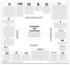 Covering The Coverage In Media, Internet and Broadcast. Great Infograph via the Chart Girl