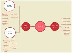 A mindmap containing the types of rose wines.