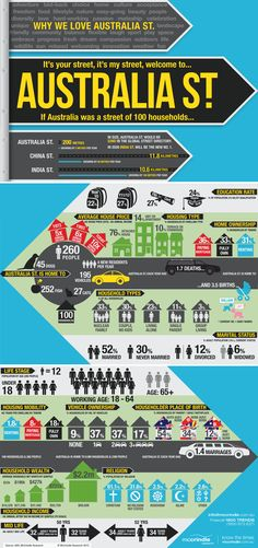 What Australia would look like if it was a street of 100 households #infographic