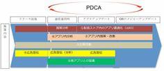 ASCII.jp:保存版!スマホアプリマーケティング全施策まとめ (1/2) 失敗しないスマホアプリ企画&マーケティング