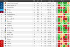 Red Devils are on top of the English Premier League again after Man City lost to Swansea.    http://www.FlashScore.com