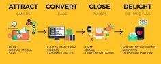 The Inbound Marketing Strategies.  #InboundMarketing #SEO #Blogging #LandingPages #SMM #EmailMarketing #GrowthHacking #digitalmarketing