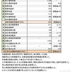 レポートリーバイストラウス ジャパン店頭売りが回復し増収利益を確保