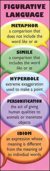Figurative Language - I feel this would be an important area to cover within my writing units for my ELL students. Many of them will not understand the meanings of these, especially the idioms. Teaching Writing, Writing Skills, Writing Tips, Writing Binder, Dyslexia Teaching, Writing Strategies, Writing Poetry, Essay Writing, English Writing
