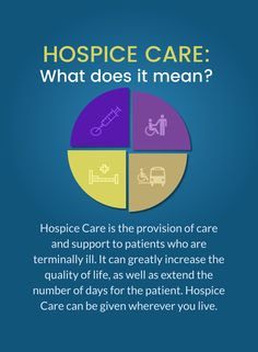 Hospice Care: What does it mean? Hospice Care is the provision of care and support to patients who are terminally ill. Visit http://www.bonitaspringshospicecare.com/ or reach out to us at 408-848-1114 to learn more. #bonitaspringshospicecare
