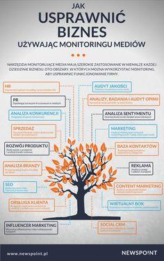 Jak usprawnić biznes używając monitoringów?  Stworzyliśmy infografikę, która pozwala zrozumieć w jak wielu sektorach można używać monitoringu mediów. Możliwości są niemal nieograniczone :)