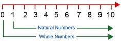 WHOLE NUMBERS  It contains different activities about whole numbers: 1) Put the digits on the box 2) Word problem 3) Ordering numbers 4) Sort these numbers from largest to smallest 5) Greater than or Less than   You may also be interested in my other top-selling products:     EQUIVALENT FRACTIONS (33 Items)  Fractions 10 Pages of Practice (191 questions)  Fractions Review and Reinforcement  Fractions Test (15 Q)   4th Grade Word Problems Quiz (10 Q)  Equations and Inequalities Quiz (20 ...