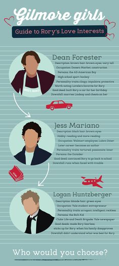 Gilmore girls infographic Pretty sure everyone knows I'd pick Jess.