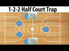 Line Full Court Press Basketball Defense is a straight line down the middle of the Basketball court. The 2 players who are closest to the Basketball will dou. Fsu Basketball, Girls Basketball Shoes, Basketball Tricks, Basketball Practice, Basketball Plays, High School Basketball, Basketball Workouts, Basketball Skills, Basketball Pictures