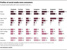 News Use Across Social Media Platforms 2017 Social Media Statistics, Social Media Analytics, Social Media Site, Social Media Marketing, Murcia, Blockchain, Pew Research Center, Le Social, Facebook Youtube