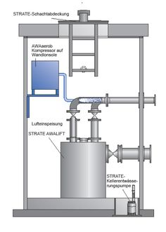 Obr. 4 Kompaktní čerpací stanice se separací pevných látek v šachtě (zdroj: STRATE) Bar Chart, Bar Graphs