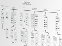 Startups SG - user flow chart