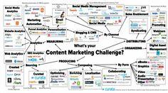 Инструментарий контент-маркетолога